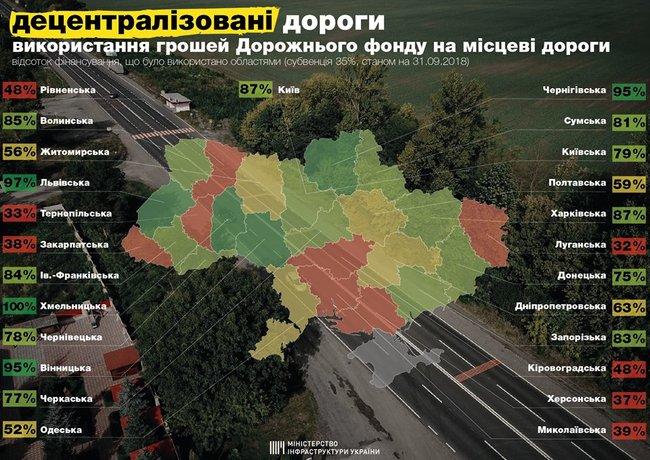 У Запорізькій області уже використали майже усі гроші на дороги (інфографіка)