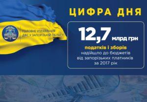 В 2017 году запорожцы пополнили бюджет на 12,7 миллиарда гривен