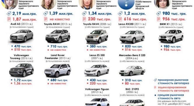 ТОП-5 запорожских судей с самыми дорогими автопарками