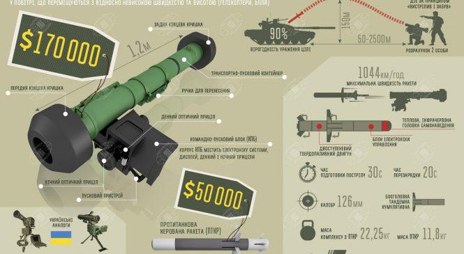 Противотанковые комплексы Javelin — уже у украинских военных, — президент Петр Порошенко