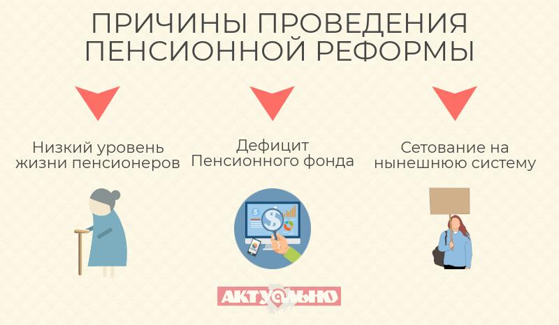 Причины проведения Пенсионной реформы в Украине