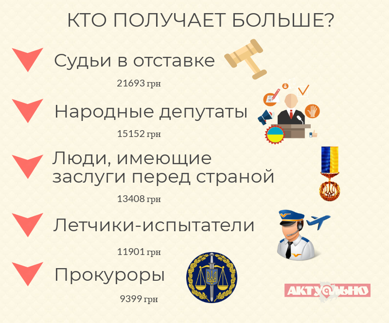 пенсия судьи, пенсия депутата, пенсия летчика испытателя, пенсия прокурора