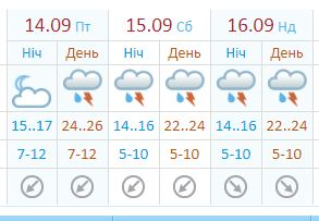 Готовьте зонтики: в Запорожье идут дожди