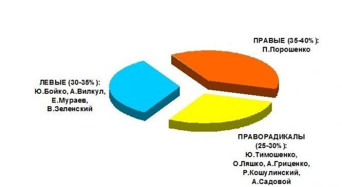 «Курсы кухонных политтехнологов» (часть №1) — О «предвыборной социологии» и распределении электората